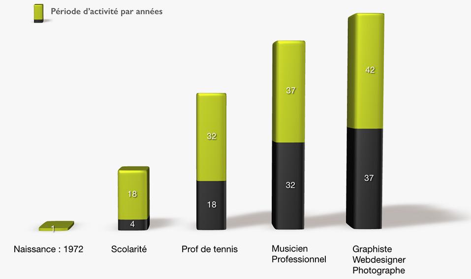 A la recherche d' un graphiste, pour la création de logo, basé en Avignon ou autour ? ou la réalisation de site internet, une prise de vue en Avignon, la solution est ici !